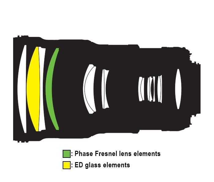 Nikon-AF-S-NIKKOR-300mm-f4E-PF-ED-VR-lens-design