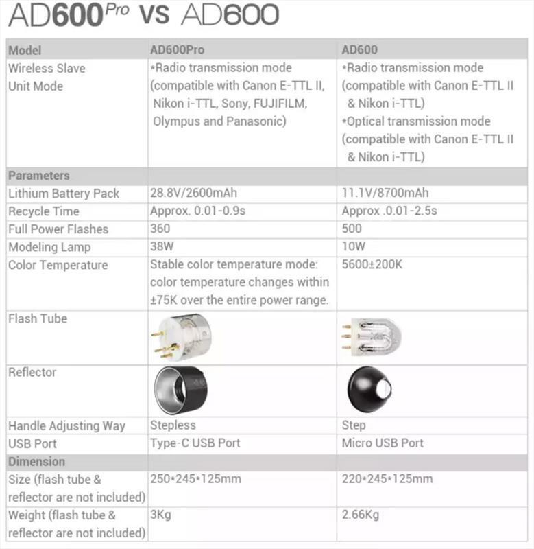 AD600 vs ad600 pro