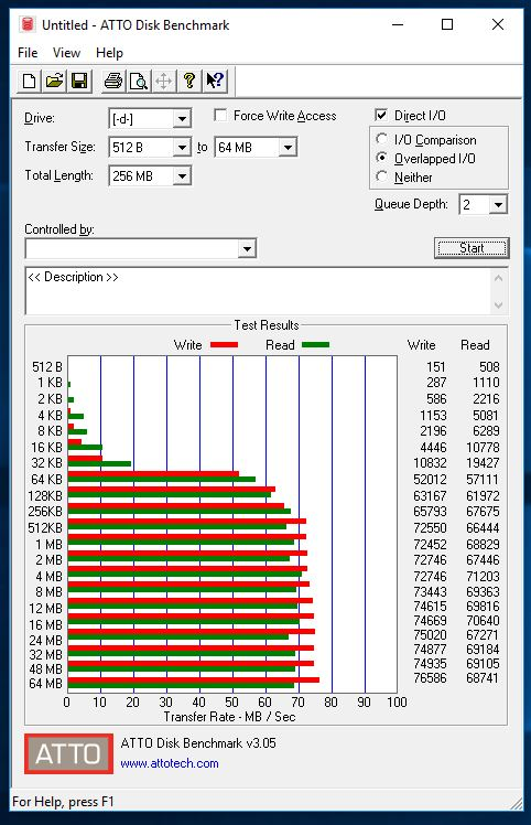Kingston Canvas GO microSDXC ATTO