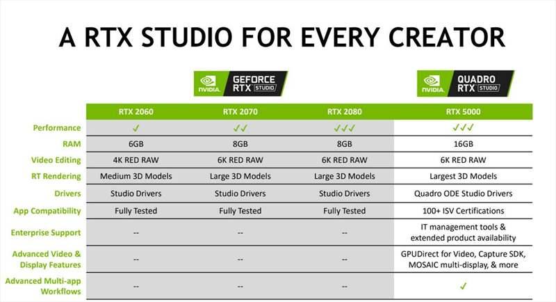 Nvidia Studio - Quadro RTX - GeForce RTX (5)