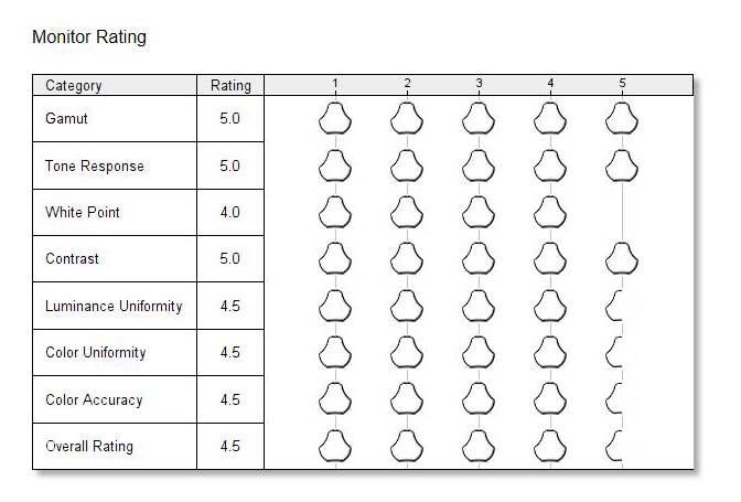BenQ BenQ SW270C - Monitor Rating