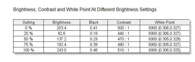 BenQ BenQ SW270C - Tone Response - Brightness and Contrast