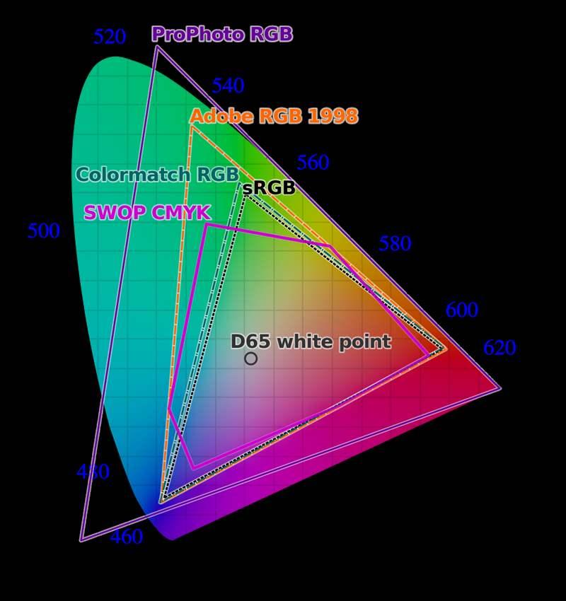 Ecran IPS - Panou IPS - LG (2)