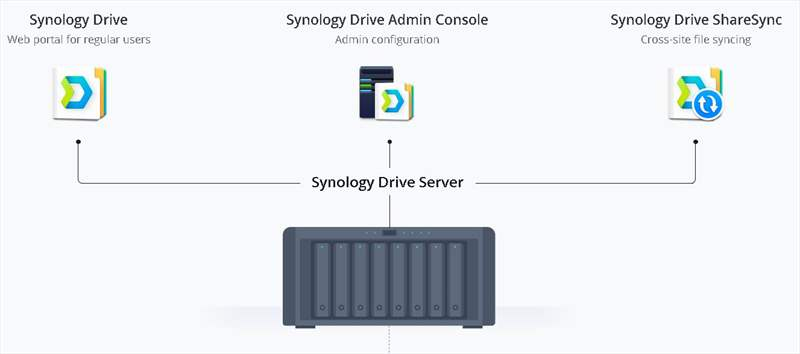 Synology Drive - 01 (2)