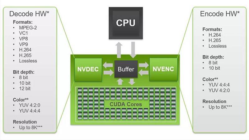 Nvidia Encoder - Adobe Premiere Pro